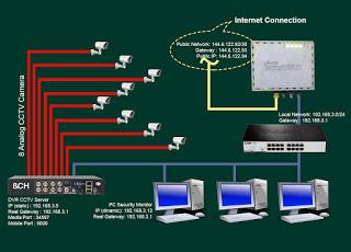 الوصول عن بعد لجهاز DVR CCTV Server على Mikrotik من الشبكة المحلية والجوال