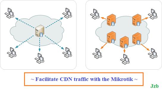 CDN traffic كيفية تخزين حركة مرور البيانات في الشبكة لسرعة التصفح وتوفير الانترنت