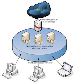 كيفية تكوين سيرفر الكاش على Mikrotik باستخدام الـ Web-proxy لتسريع التصفح