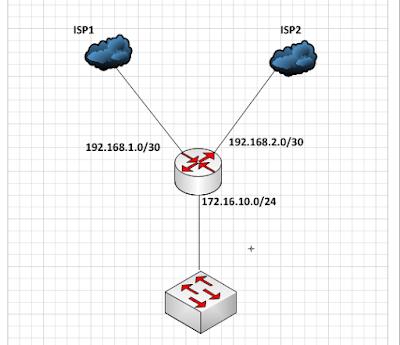 الدمج على أجهزة Mikrotik باستخدام Per Connection Classifier (PCC)