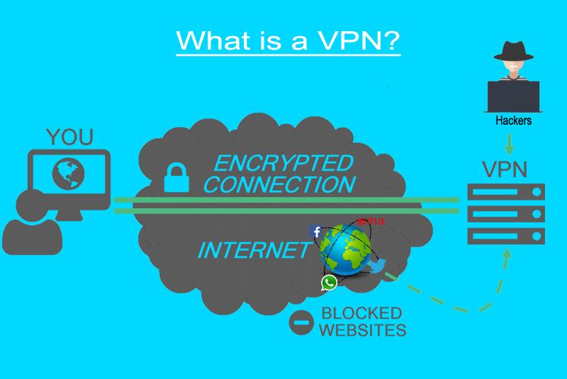 في بي ان VPN