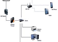 pfSense 2.x - كيفية إصلاح Strict NAT لـتتمكن من لعب XBox One
