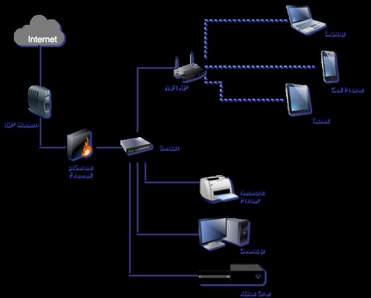 pfSense 2.x - كيفية إصلاح Strict NAT لـ XBox One