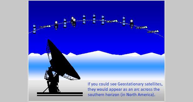 Geostationary_Orbit_Distanc