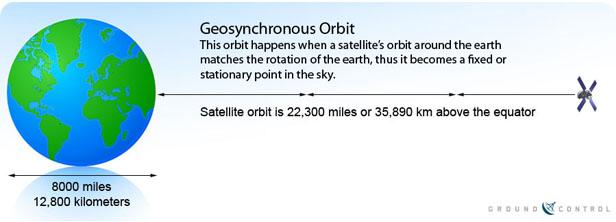 Geostationary_Satellite_Orbit