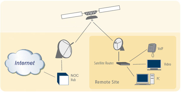 groundcontrol شركة انترنت ستلايت تغطي الشرق الاوسط واليمن خاصة