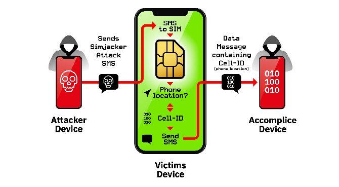 اختراق sim card