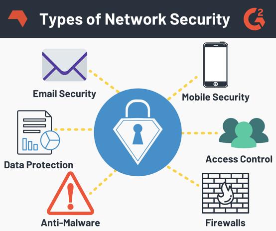 طرق لحماية الشبكات من الإختراق