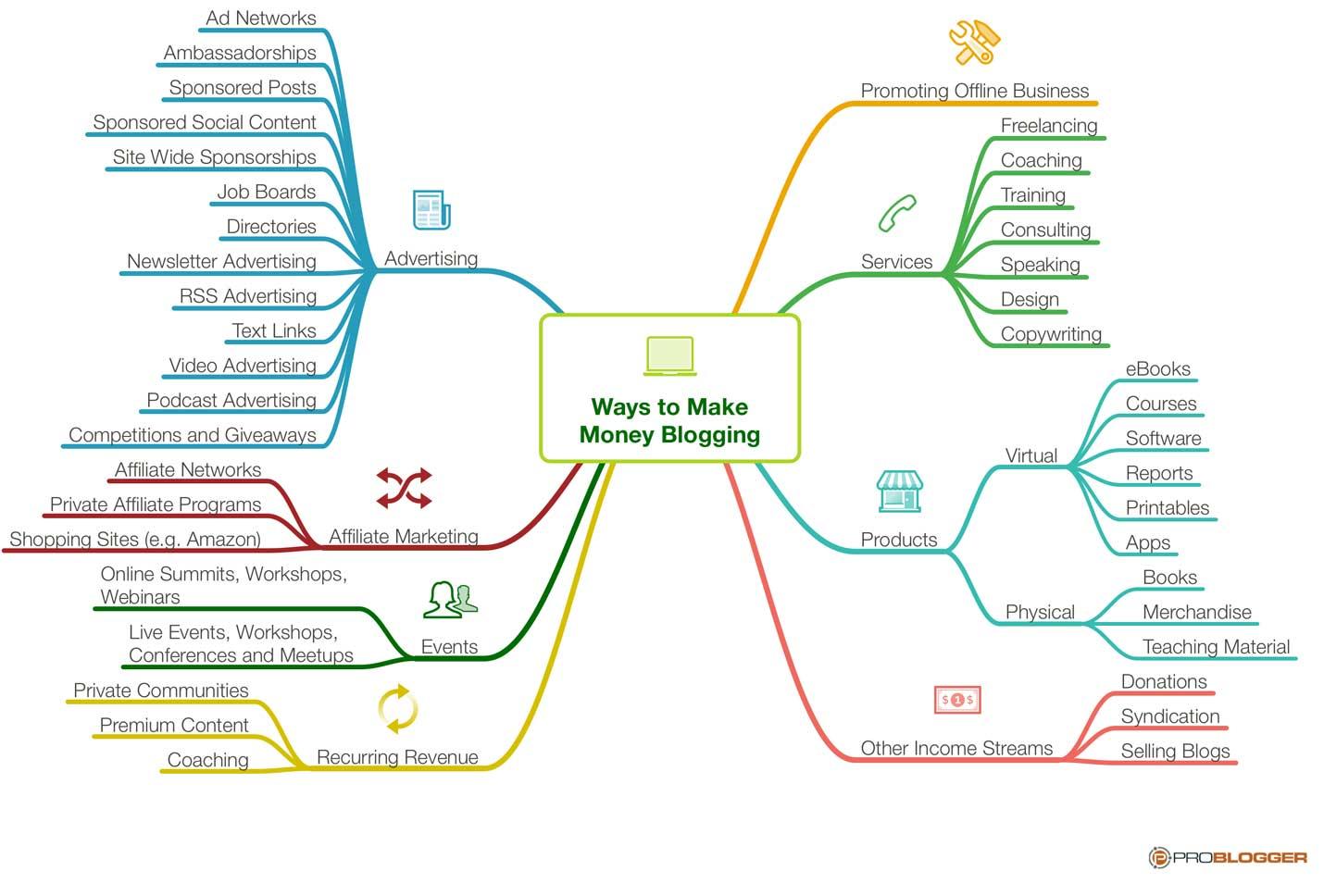 طرق العمل عبر الإنترنت