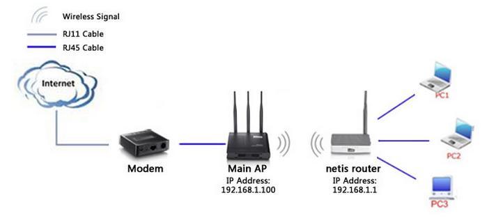 اعداد الوضع كلاينت في اجهزة التوجية نتس Claint Mode Router Netis