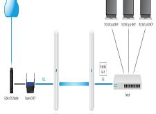 الربط من نقطة الى نقطة في اجهزة يوبيكوالاتي Point-to-Point Link (Layer 2