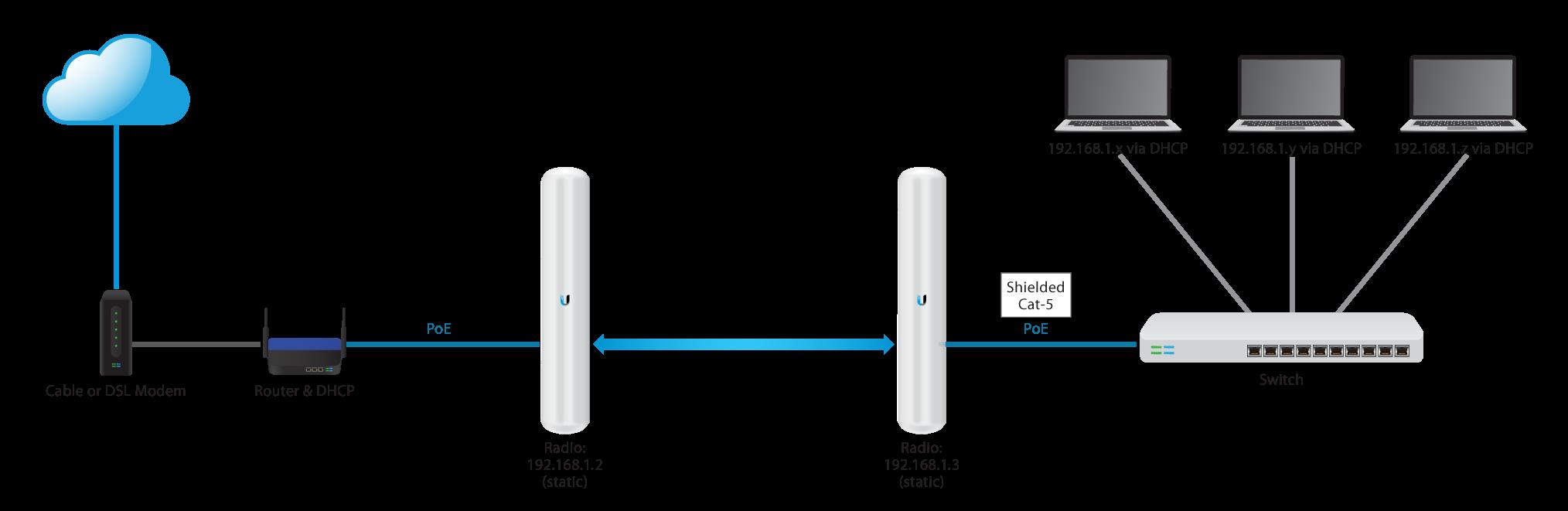 الربط من نقطة الى نقطة في اجهزة يوبيكوالاتي Point-to-Point Link (Layer 2, Transparent Bridge)