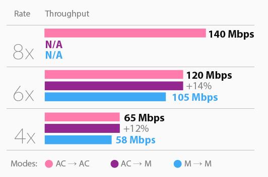 كيف تختار جهاز نقل الانترنت المناسب لشبكتك