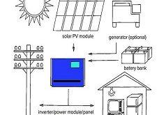 الانفنتر وعلاقتة بالطاقة الشمسية -مزايا وعيوب استخدام الانفنتر