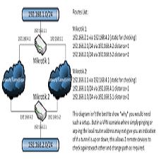 استخدام اداة Netwatch لميكروتك - مراقبة حالة المضيفين hosts على الشبكة