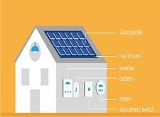 حساب الطاقة الشمسية للمنازل
