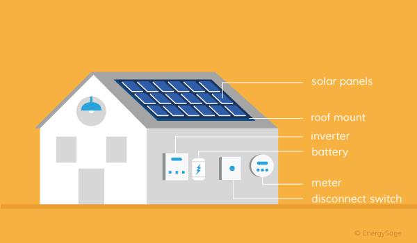 حساب الطاقة الشمسية للمنازل - ماتحتاجة لمعرف كمية الاستهلاك للطاقة والالواح
