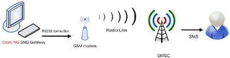 توصيل مودم GSM بجهاز الميكروتك واستخدامه لإرسال واستقبال رسائل SMS