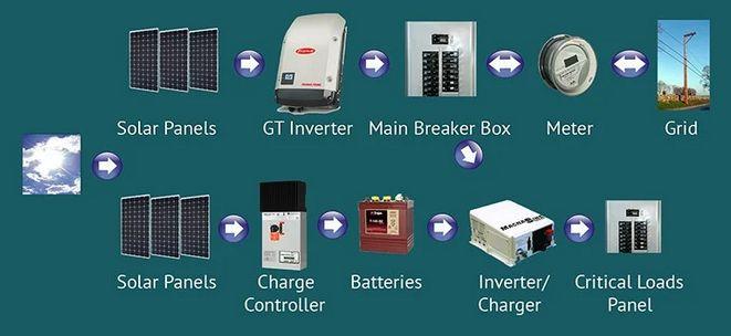 مكونات نظام الألواح الشمسية (الكهروضوئية) تعرف على المكونات والأجزاء لالواح الطاقة الشمسية